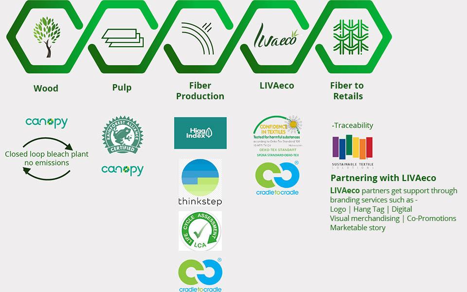 Brand Eco-system